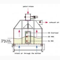 Охолоджувач гранул ОГП-1, 5