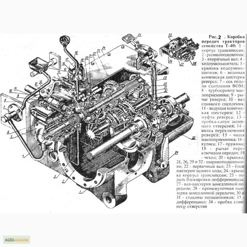 коробка передач на лтз эффективное термобелье производится